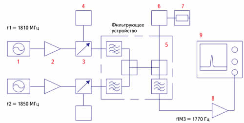 Блок-схема установки для измерения интермодуляций: 1 — генератор сигналов; 2 — усилитель мощности; 3 — направленный ответвитель 20 дБ; 4 — измеритель мощности; 5 — фильтрующее устройство; 6 — измеряемый объект; 7 — линейная нагрузка (кабель с потерями); 8 — малошумящий усилитель; 9 — анализатор спектра.