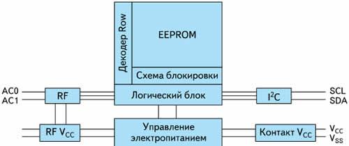 Блок-схема M24LR64