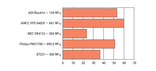 Рис. 4. Производительность. Результаты тестов EEMBC Consumer Suite (чем больше оценка, тем лучше)