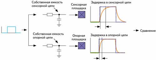 Иллюстрация работы микросхемы STMPE821