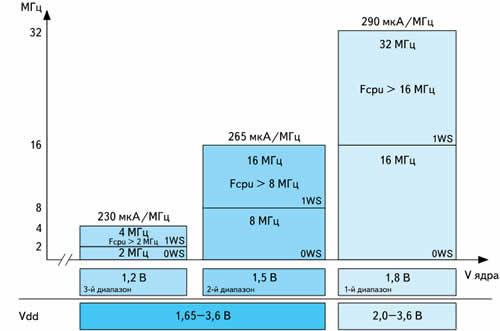 Характеристики микросхемы STM32L при выполнении программы из внутренней Flash-памяти