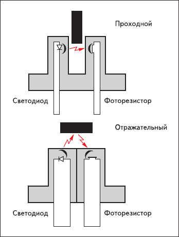 Рис. 8. Конфигурация проходных и отражательных миниатюрных фотодатчиков