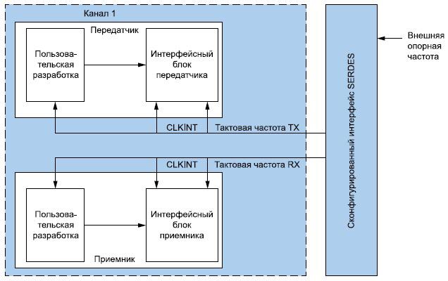 Блок-схема учебного проекта