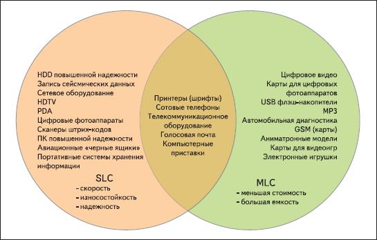 Типичные приложения памяти SLC- и MLC-типа