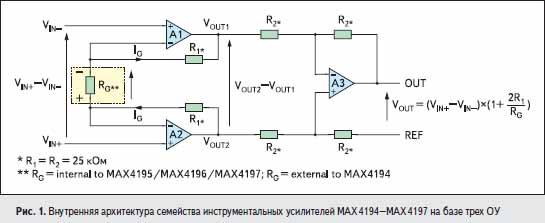 Внутренняя архитектура семейства инструментальных усилителей MAX4194–MAX4197 на базе трех ОУ