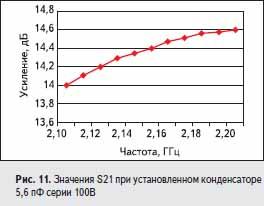Значения S21 при установленном конденсаторе 5,6 пФ серии 100B