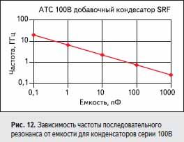 Зависимость частоты последовательного резонанса от емкости для конденсаторов серии 100B