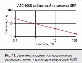 Зависимость частоты последовательного резонанса от емкости для конденсаторов серии 600S