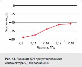 Значения S21 при установленном конденсаторе 5,6 пФ серии 600S