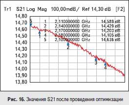 Значения S21 после проведения оптимизации