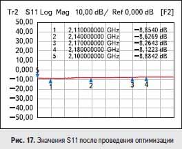 Значения S11 после проведения оптимизации