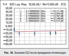 Значения S22 после проведения оптимизации