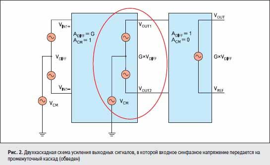 Двухкаскадная схема усиления выходных сигналов, в которой входное синфазное напряжение передается на промежуточный каскад