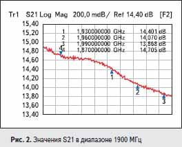 Значения S21 в диапазоне 1900 МГц