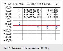 Значения S11 в диапазоне 1900 МГц