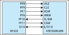 Использование GPIO для интерфейса с NAND флэш-памятью
