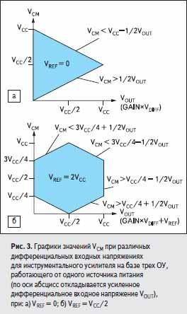 Графики значений VCM при различных дифференциальных входных напряжениях для инструментального усилителя на базе трех ОУ