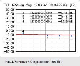 Значения S22 в диапазоне 1900 МГц