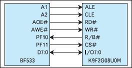Использование EBIU для интерфейса с NAND флэш-памятью