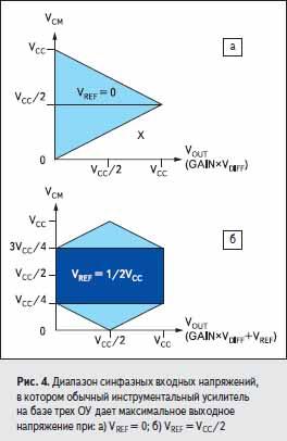 Диапазон синфазных входных напряжений, в котором обычный инструментальный усилитель на базе трех ОУ дает максимальное выходное напряжение при