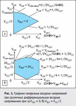 Графики синфазных входных напряжений при различных дифференциальных входных напряжениях