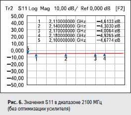 Значения S11 в диапазоне 2100 МГц