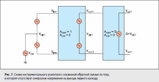 Схема инструментального усилителя с косвенной обратной связью по току, в которой отсутствует синфазное напряжение на выходе первого каскада