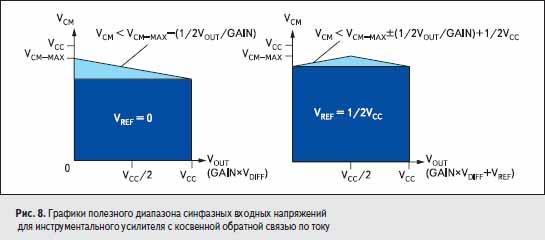 Графики полезного диапазона синфазных входных напряжений для инструментального усилителя с косвенной обратной связью по току