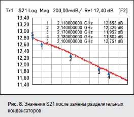 Значения S21 после замены разделительных конденсаторов