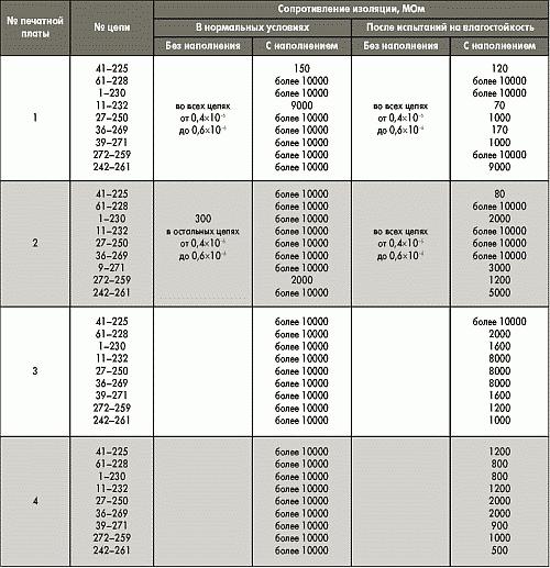 Таблица. Результаты испытаний рельефных печатных плат, изготовленных с использованием полимеризационного наполнения.
