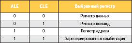 Комбинации ALE/CLE