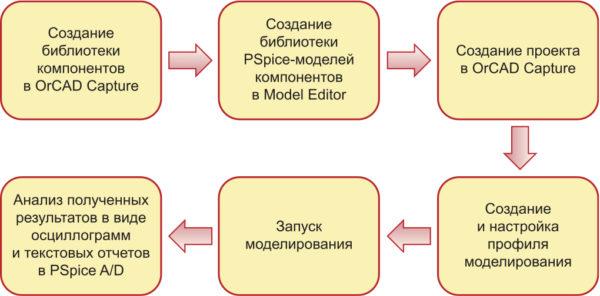 Основные этапы создания и моделирования проекта в OrCAD EE Designer