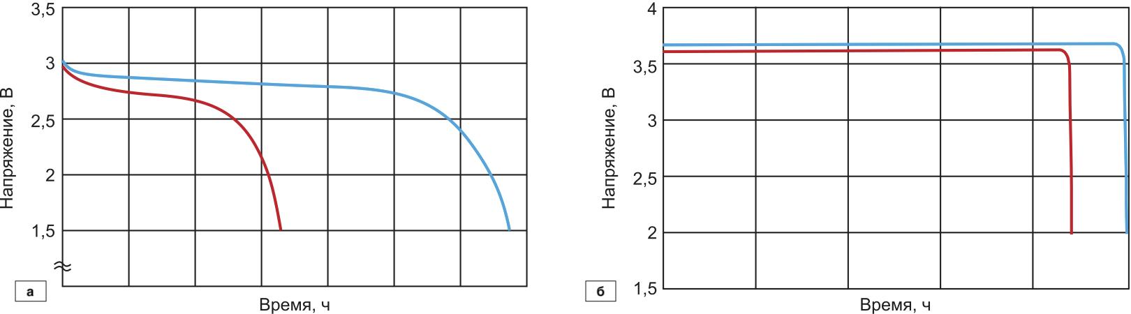 Типовые разрядные кривые ХИТ:Li-MnO2; Li-SOCl2