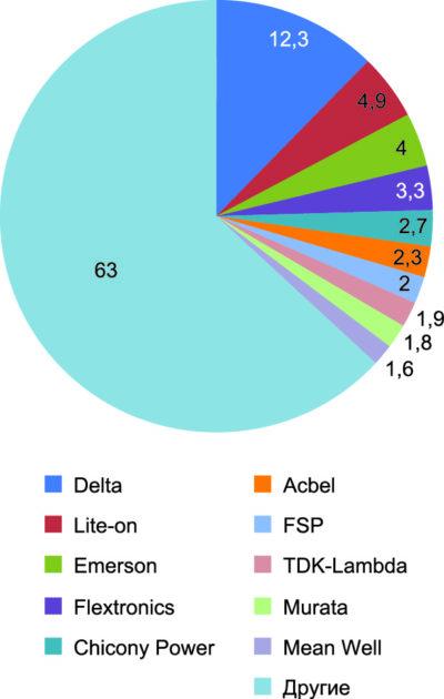 Распределение долей рынка источников питания мировых лидеров в 2013 году