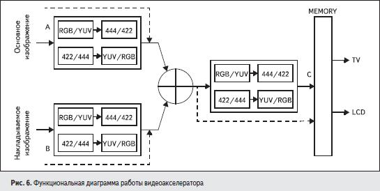Функциональная диаграмма работы видеоакселератора