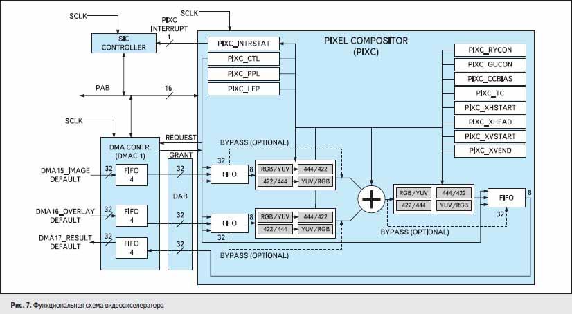 Функциональная схема видеоакселератора