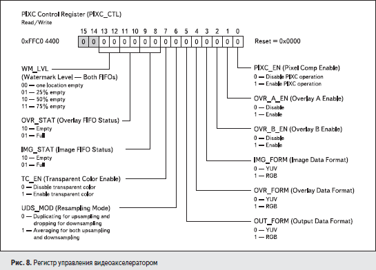Регистр управления видеоакселератором