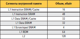 Сегменты внутренней памяти процессора ADSP-BF548