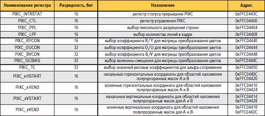 Регистры видеоакселератора