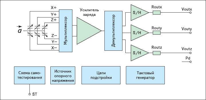 Рис. 1. Блок-схема акселерометра ST с аналоговым выходом