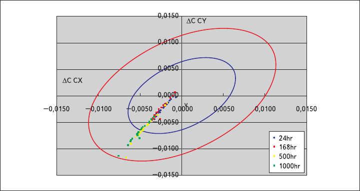 Рис. 1. Диаграмма стабильности цветовой температуры светодиода CLN6A