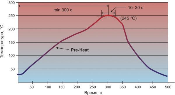 Рекомендуемый температурный профиль пайки бессвинцовым припоем (компоненты для поверхностного монтажа)