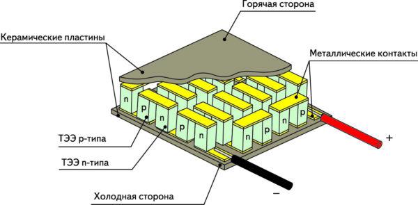 Конструкция термоэлектрического модуля