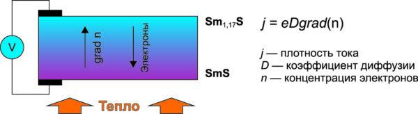 Схема генерации ТЭГ на основе сульфида самария