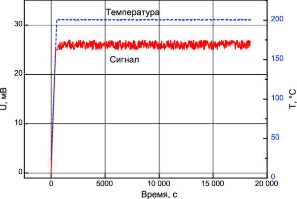 Зависимость температуры и сигнала образца от времени нагрева