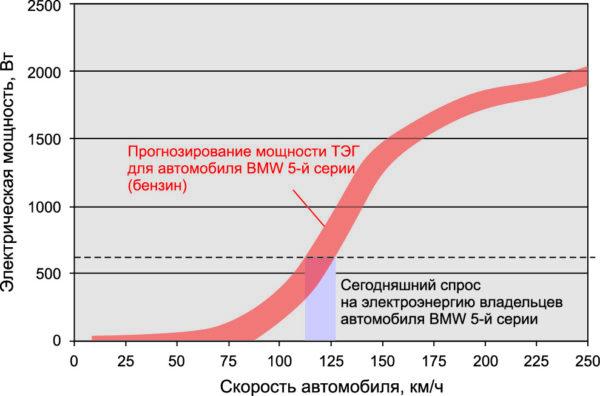Зависимость генерируемой мощности от скорости автомобиля (источник: BMW)