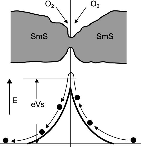 Образование потенциального барьера высотой eVs в спеченной пленке сульфида самария при хемосорбции молекул кислорода. Показан потенциальный барьер, возникающий в местах контакта поликристаллов сульфида самария