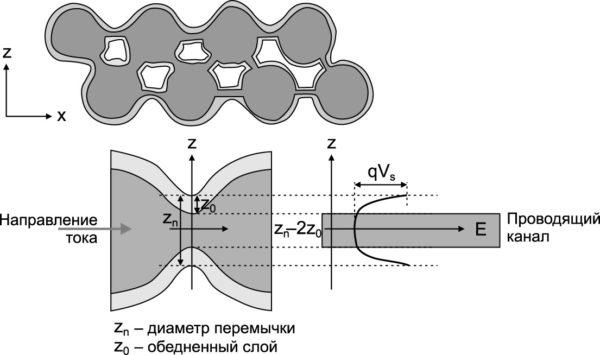 Образование межкристаллитных шеек при формировании проводящей структуры в поликристаллической пленке сульфида самария (показаны: проводящая «сетка», диаметр перемычки, обедненный слой, проводящий канал в направлении тока через межзеренную границу)