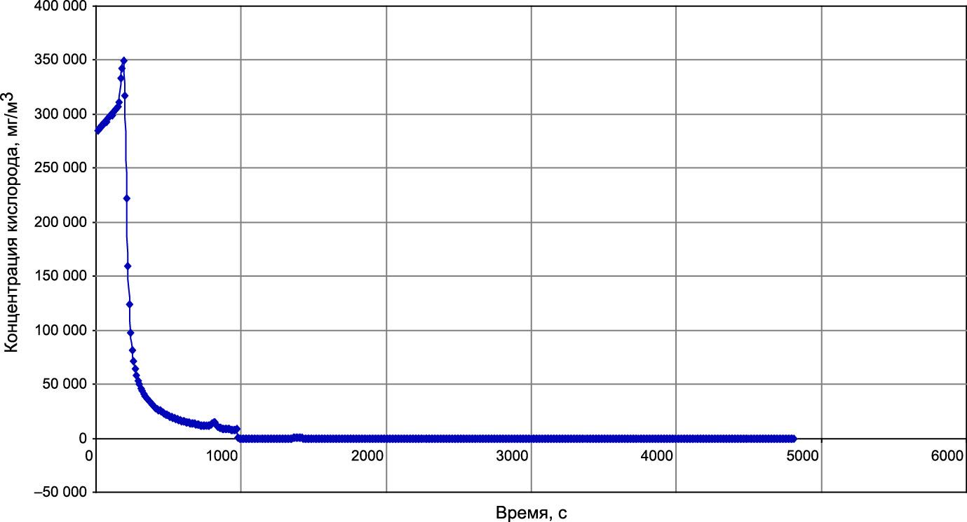 Полезный сигнал датчика кислорода во времени в пересчете на абсолютные концентрации кислорода в окружающем воздухе (в мг/м3) в эксперименте при откачке атмосферного воздуха из установки: первоначально форвакуумным насосом (примерно за 1000 с), а затем цеолитовым насосом (цеолит охлаждался жидким азотом)