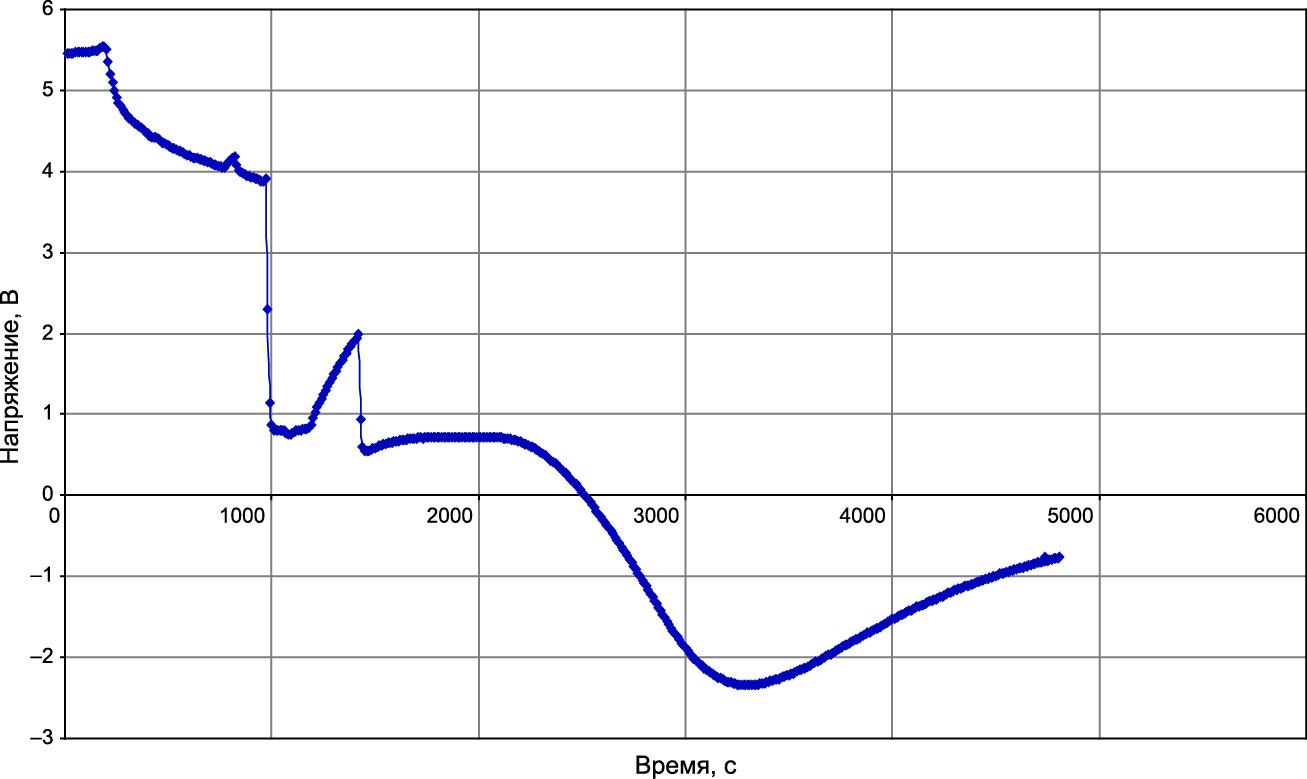 Полезный сигнал датчика кислорода в аналоговой форме (выходное напряжение является функцией десятичного логарифма концентрации кислорода)